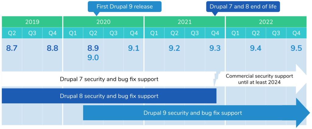 Drupal-versiopäivitysten ja tuen aikataulu.
